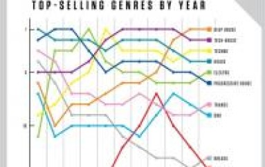 Beatport's Top-Selling Genres by Year – helpful or hurtful?